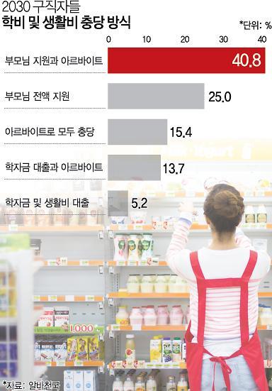 [2016년 대한민국 행복하십니까 ]박근혜정부 '국민행복' 공약 점검<1>20대 청년