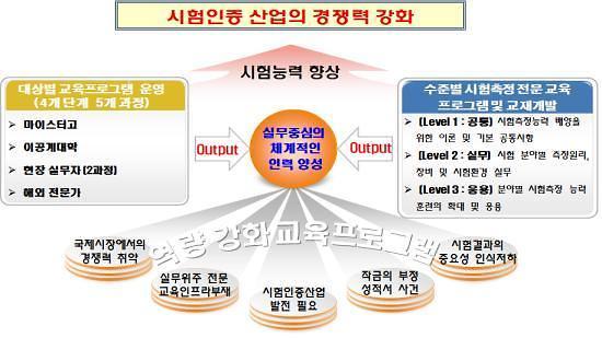 """""""마이스터고 시험인증 1기 수료자 60명, 시험인증기관 7곳 취업"""""""