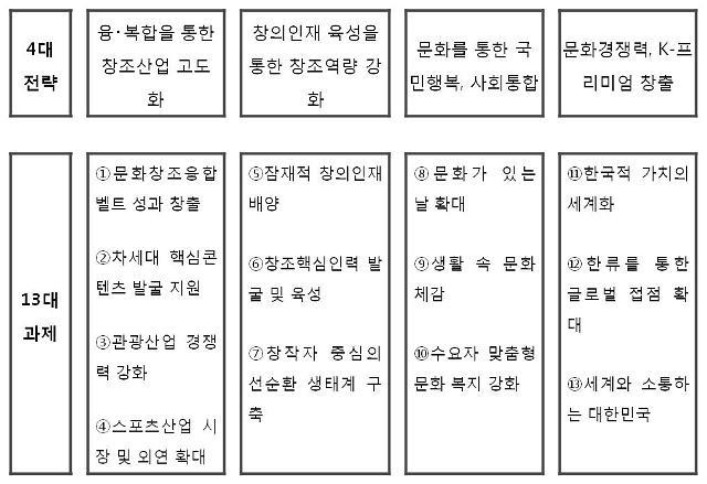 """문체부, """"문화 복지 강화로 문화융성 가치 확산할 터"""""""