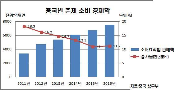 숫자로 읽는 2016년 중국인 춘제 소비 경제학