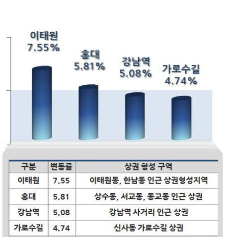 [2016 표준지공시지가]'젠트리피케이션' 왜 심각한가 했더니…이태원·홍대 지가 상승률, 서울 평균 '두 배'