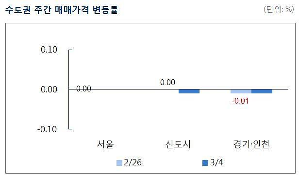수도권 아파트값 10주 연속 보합세…전셋값은 소폭 상승