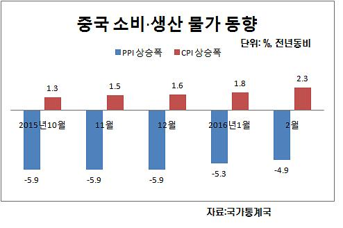중국 물가 2%대 회귀…일각선 스태그플레이션 우려도