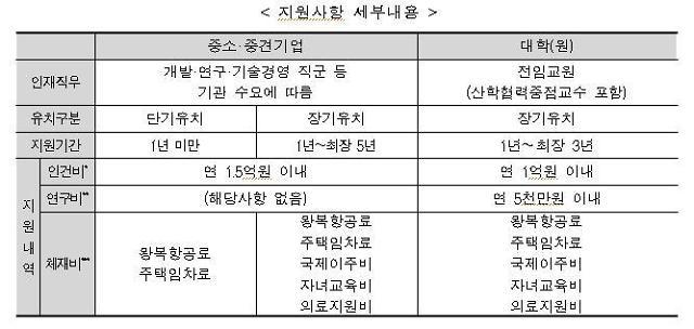 """미래부, 해외 인재 스카우팅 지원사업 공고...""""1인당 연간 2억원 지원"""""""