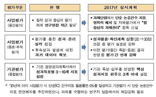 """미래부 """"내년부터 국가 R&D 평가에 SCI 논문건수 폐지"""""""