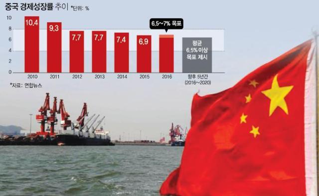 """ADB 중국 올 성장률 6.5% 전망...中 국내 """"바닥 찍었는데?"""""""