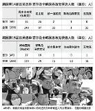 """.韩国会议员选举重现""""多党对立""""局面."""