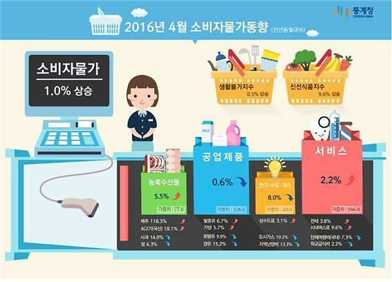 South Korea price index gains 1.0 % in April