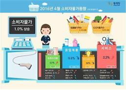 .South Korea price index gains 1.0 % in April.