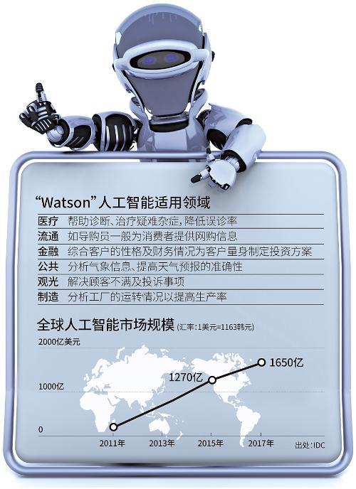 """人工智能""""Watson""""学习韩语  为明年进军韩国市场做准备"""