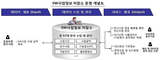 6월부터 'SW사업정보 활용 서비스' 개시