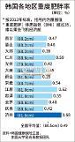 .济州岛居民堪称韩国第一胖 甚者难挤经济舱.