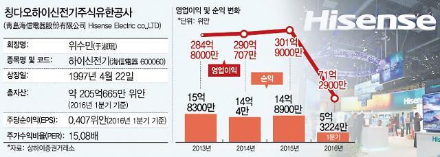 [후강퉁종목 100선](54) 세계 TV 시장 중국굴기 이끈다, 하이센스