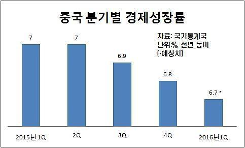 """""""경제성장률 높이자"""" 중국 GDP 산정방식 바꾸기로..."""