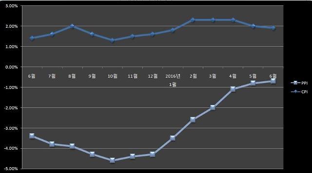 중국 물가 상승 다시 1%시대...6월 CPI 상승률 1.9%(종합)