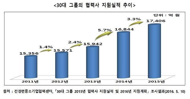 """전경련 """"30대그룹, 지난해 동반성장 지원액 1.7조원···5년새 2000억원 증가"""""""