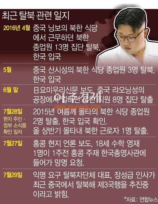 """올해 들어 탈북민 15.6%↑…""""엘리트층 급증"""""""