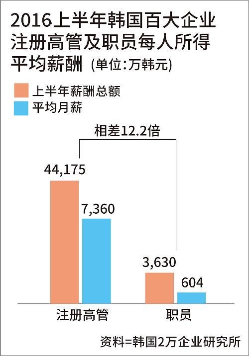 韩百大企业注册高管平均月薪逾40万元  是普通职员12.2倍
