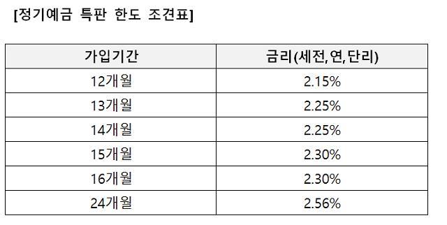 아주저축은행, 최대 2.56% 정기예금 특판