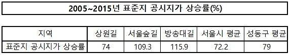 젠트리피케이션 예방 성동구, 서울숲길·방송대길·상원길 지속가능발전구역 지정 추진