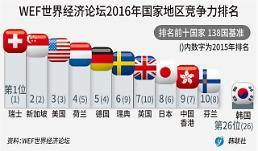 .WEF国家竞争力排名 韩国连续三年位居26位.