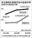 .在韩中国留学生中途退学率5.9% 教育部呼吁提高入学门槛.