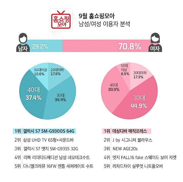 """모바일 홈쇼핑 시청 1위는?...""""女 데싱디바, 男 갤럭시S7"""""""