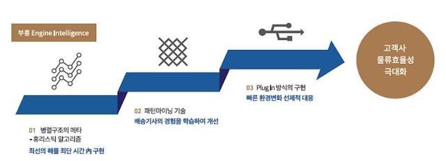 메쉬코리아, 싱가포르 어니스트비와 부릉엔진 공급 MOU…해외진출 시동