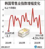 .Note7召回阴影下 韩9月份生产及消费同步收缩.
