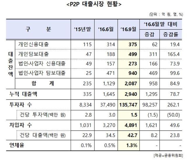 일반인 P2P 대출 투자한도 업체당 연 1000만원으로 제한
