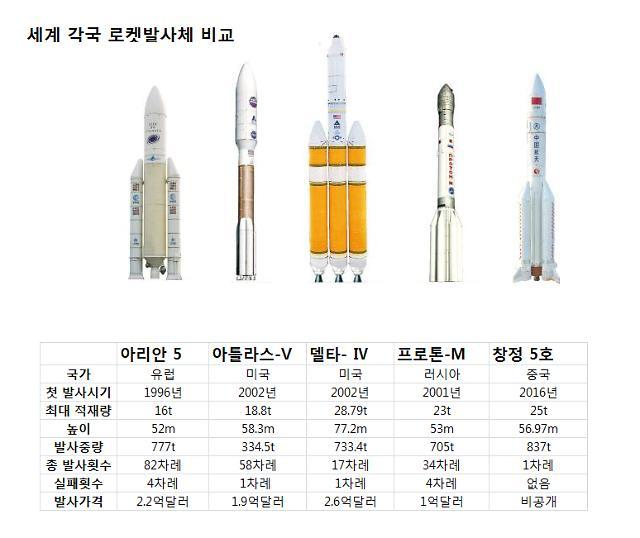 """""""달·화성탐사에 활용…"""" 중국 차세대 운반로켓 창정5호 발사"""