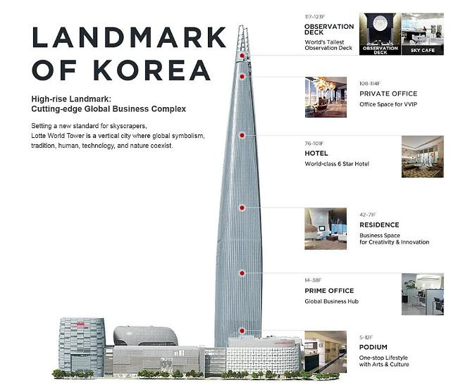 S. Koreas tallest new tower invites super-rich residents