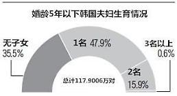 .韩国婚龄5年以内夫妇35%仍未生子 收入越高子女越少.
