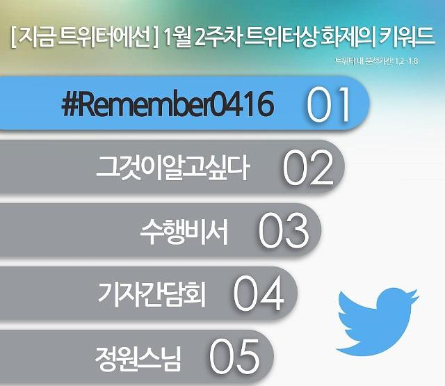 """트위터, 1월 2주차 화제의 키워드는 """"Remember0416"""""""