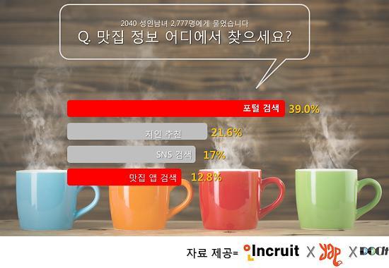"""성인남녀 10명 중 3명은 """"포털검색으로 맛집 정보 입수"""""""