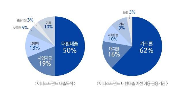"""대출금리 8%포인트 줄어…P2P 어니스트펀드 """"대환 절반 이상"""""""