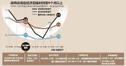 .韩国历次政局动荡后经济恢复时间需9个月以上.