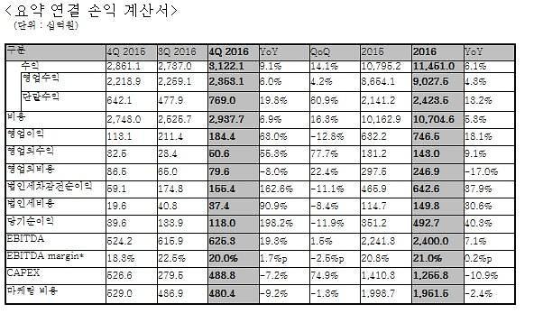 LG유플러스 유무선 성장에 마케팅비 절감으로 영업이익 7000억 돌파 (상보)