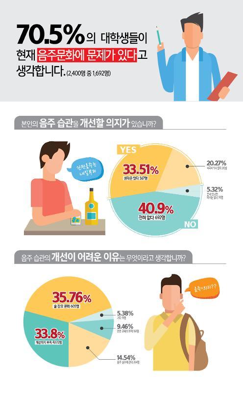 """대학생 70% """"캠퍼스 음주문화 문제 많아"""""""