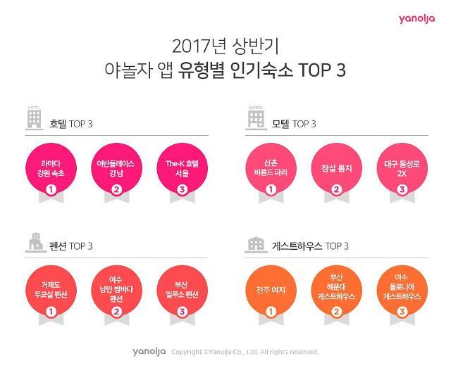 야놀자, 1분기 유형별 인기 TOP 3 숙박시설 선정