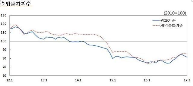 3월 수출입물가 2개월 연속 하락… 환율·유가 하락 영향