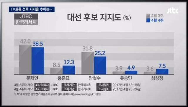 jtbc 대선토론 후 문재인 지지율 38.5%,안철수25.2%,홍준표12.3%,심상정7.5%,유승민4.9%