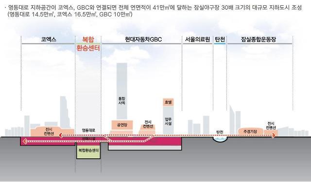 [영동대로 지하화] 잠실야구장 30배 지하도시 만든다…상부엔 서울광장 2.5배 광장조성