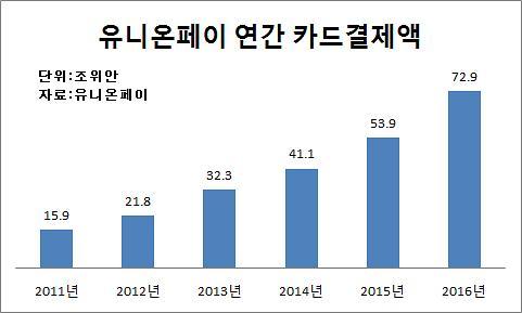 비자, 유니온페이에 도전장… 중국 신용카드 결제시장 진출 본격화