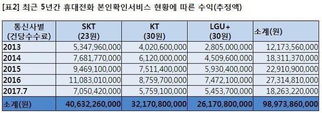 [2017 국감] 이동통신3사, 본인확인서비스로 지난 5년간 1000억원 수익