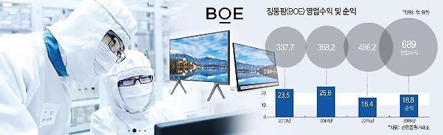 디스플레이 업계 차이나파워 징둥팡, 1~3분기 순익 4503% 급증