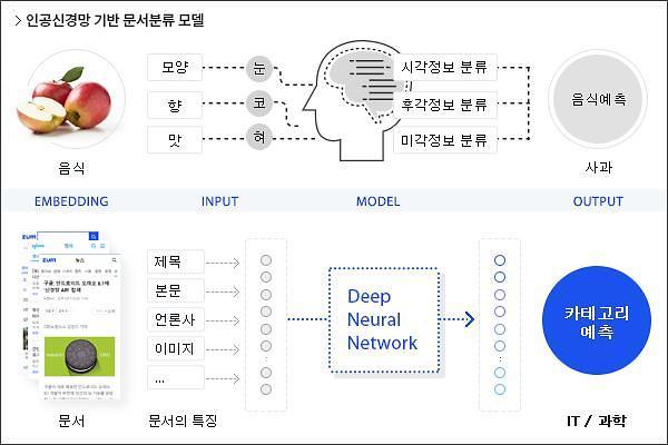 줌닷컴, AI 검색엔진 적용한 '문서분류 검색 서비스' 추가