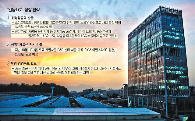 [2020 재설계 ⑤] LG그룹, 이유 있는 세가지 변신