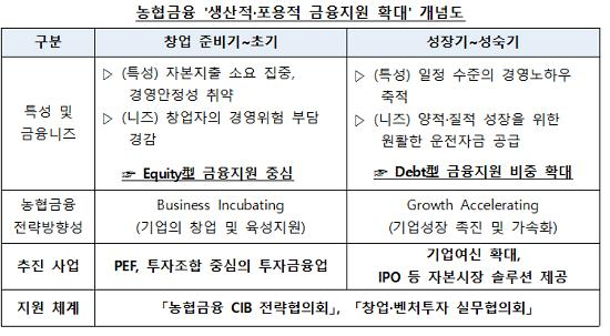 농협금융, 창업·벤처기업에 9500억 공급
