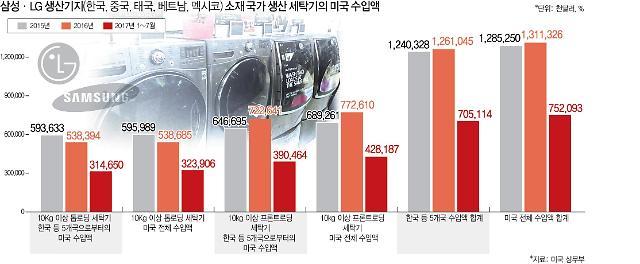 """삼성·LG전자, 美 세탁기 관세 압박…""""소비자 선택권 제한""""(종합)"""